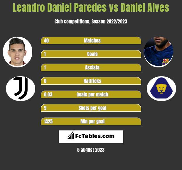 Leandro Daniel Paredes vs Daniel Alves infographic
