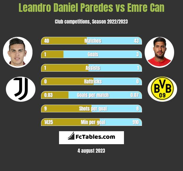 Leandro Daniel Paredes vs Emre Can infographic