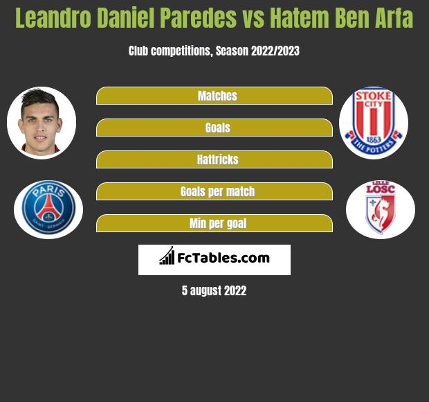 Leandro Daniel Paredes infographic statistics for Valladolid