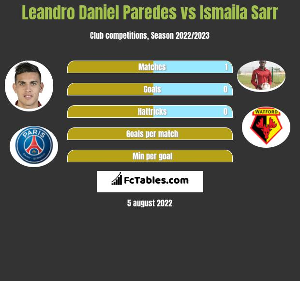 Leandro Daniel Paredes infographic statistics for Watford