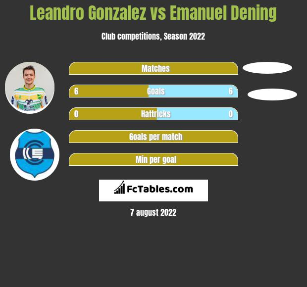 Leandro Gonzalez vs Emanuel Dening h2h player stats