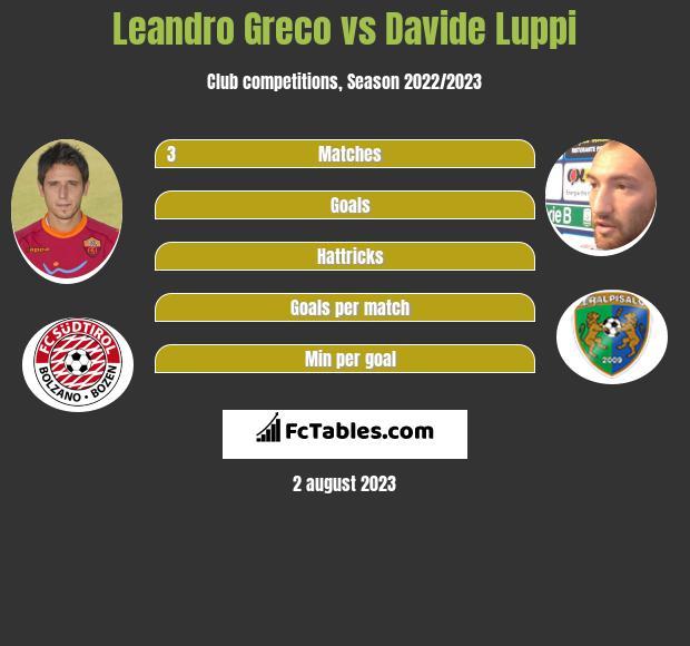 Leandro Greco vs Davide Luppi infographic