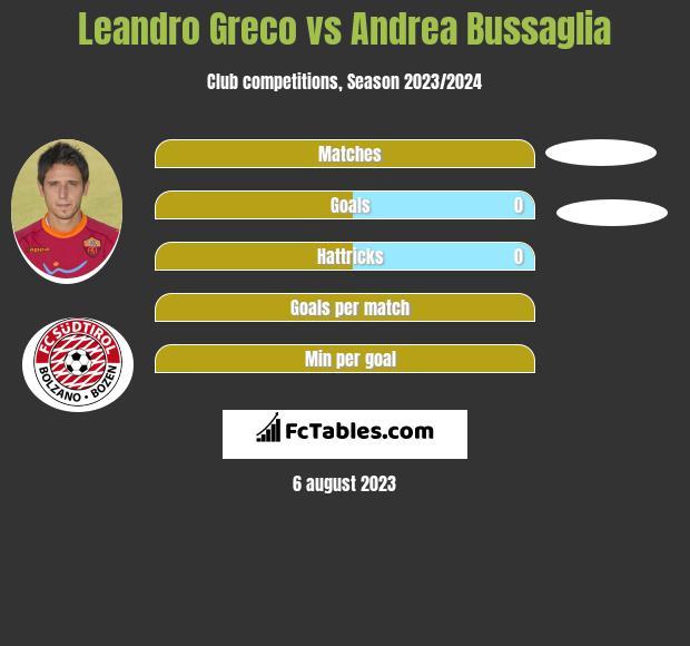 Leandro Greco vs Andrea Bussaglia infographic