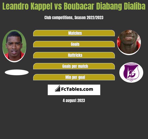 Leandro Kappel vs Boubacar Diabang Dialiba h2h player stats