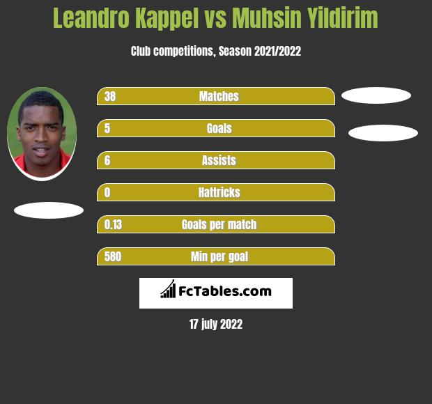 Leandro Kappel vs Muhsin Yildirim h2h player stats
