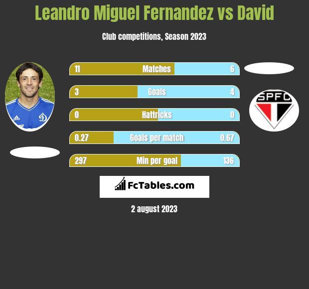 Leandro Miguel Fernandez vs David infographic