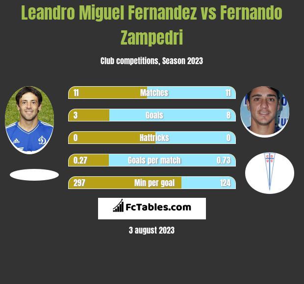 Leandro Miguel Fernandez vs Fernando Zampedri h2h player stats