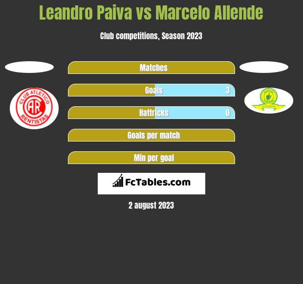 Leandro Paiva vs Marcelo Allende h2h player stats