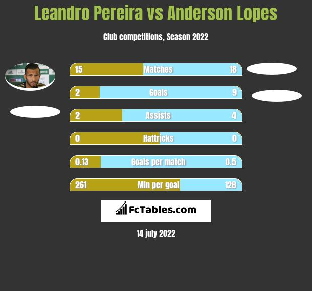 Leandro Pereira vs Anderson Lopes h2h player stats