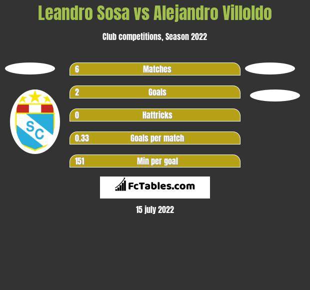 Leandro Sosa vs Alejandro Villoldo h2h player stats
