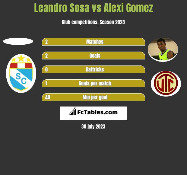 Leandro Sosa vs Alexi Gomez h2h player stats