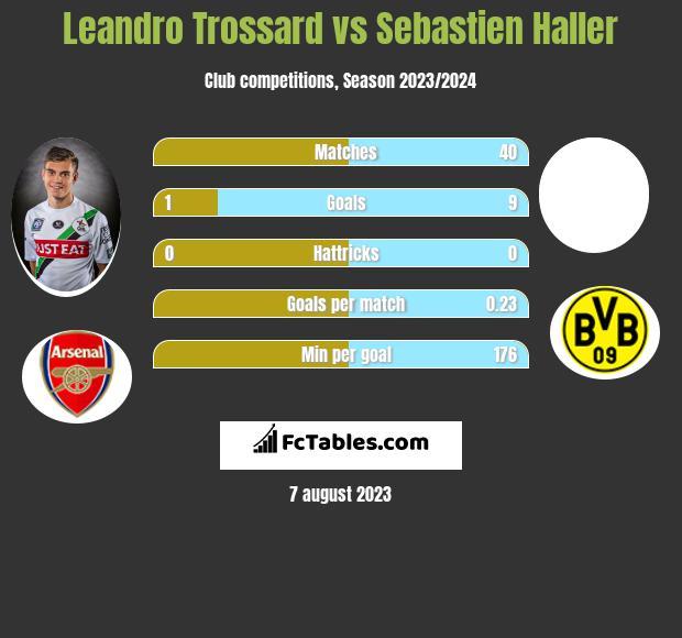 Leandro Trossard vs Sebastien Haller infographic