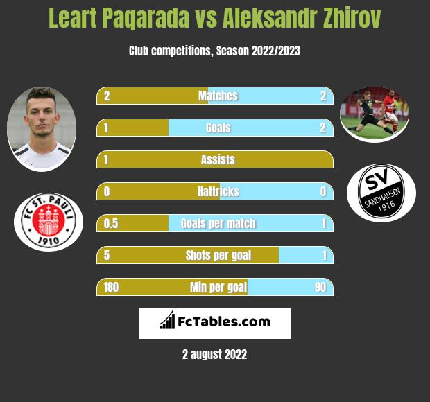 Leart Paqarada infographic statistics for Sandhausen