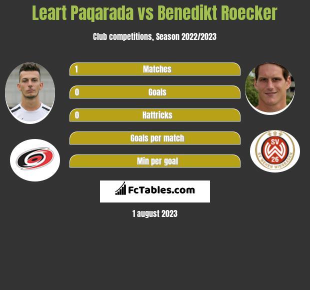 Leart Paqarada vs Benedikt Roecker infographic