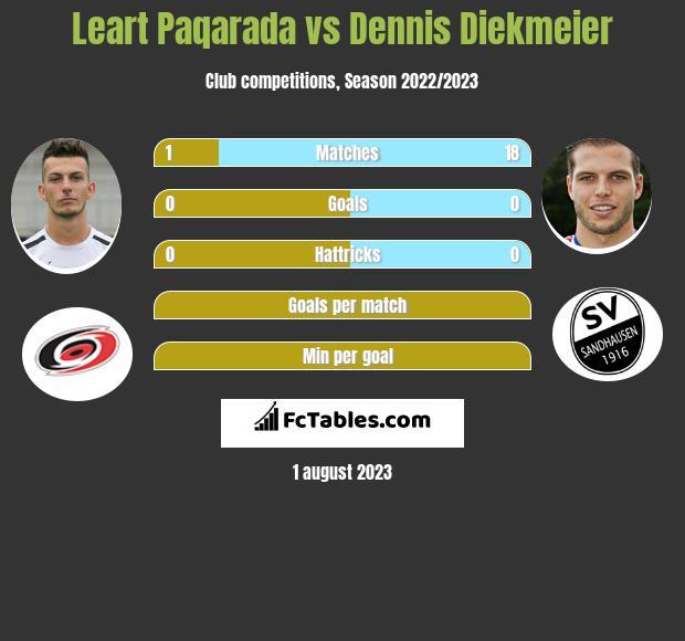 Leart Paqarada vs Dennis Diekmeier infographic