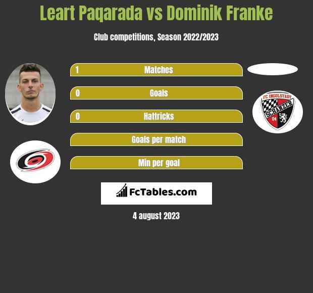 Leart Paqarada vs Dominik Franke infographic