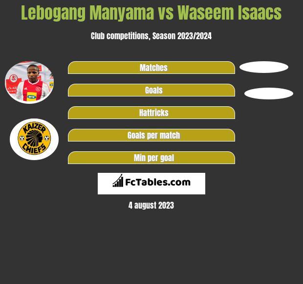 Lebogang Manyama vs Waseem Isaacs infographic