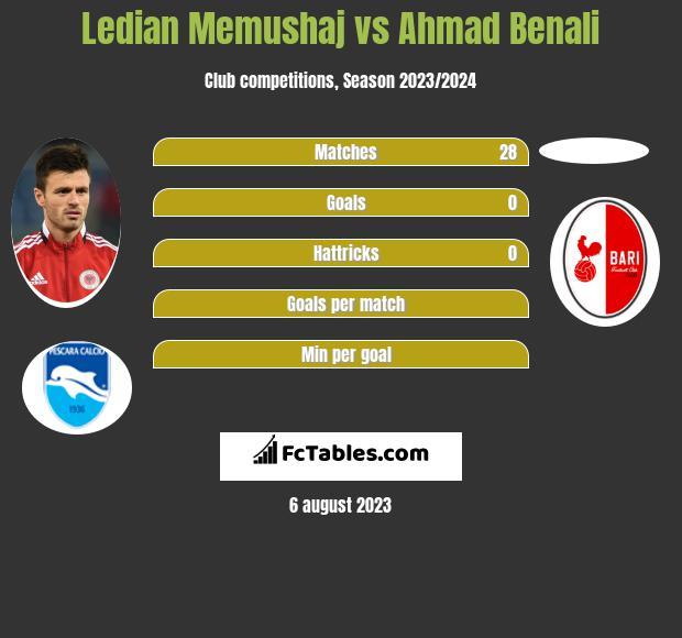 Ledian Memushaj vs Ahmad Benali infographic