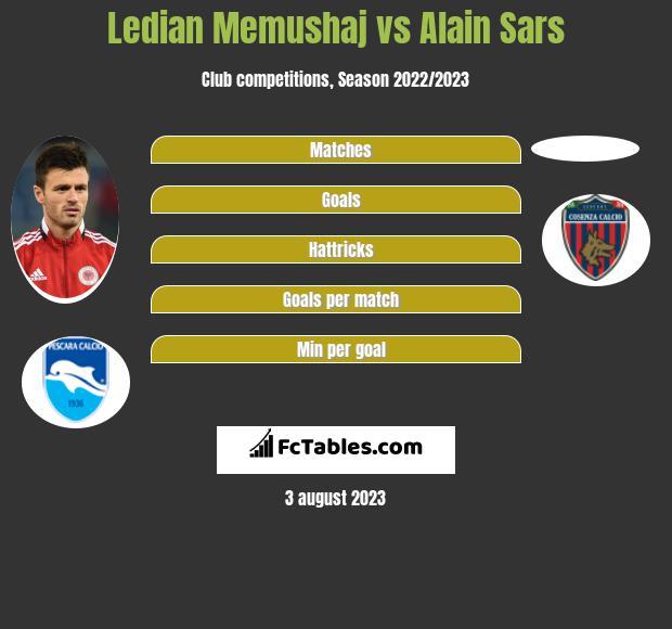 Ledian Memushaj vs Alain Sars infographic
