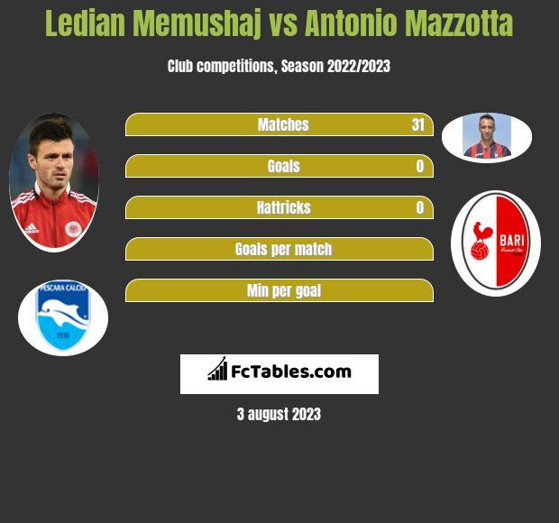 Ledian Memushaj vs Antonio Mazzotta infographic