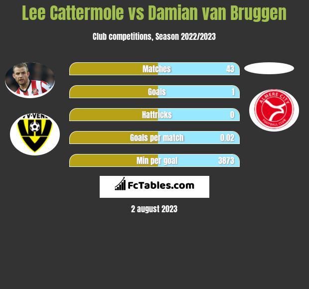 Lee Cattermole vs Damian van Bruggen infographic