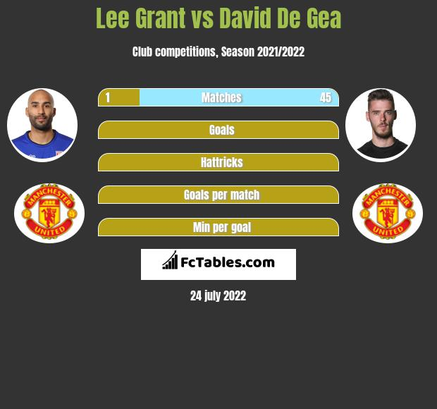 Lee Grant vs David De Gea infographic