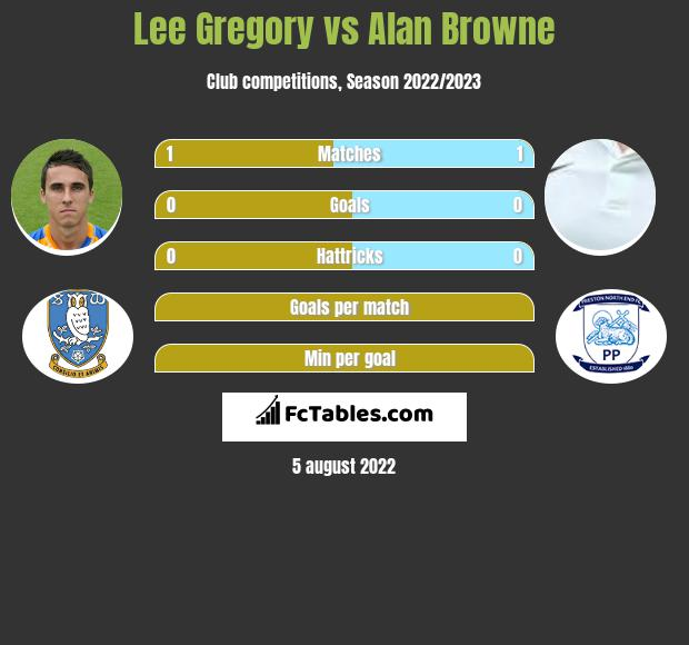 Lee Gregory vs Alan Browne h2h player stats
