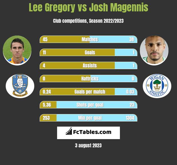 Lee Gregory vs Josh Magennis h2h player stats