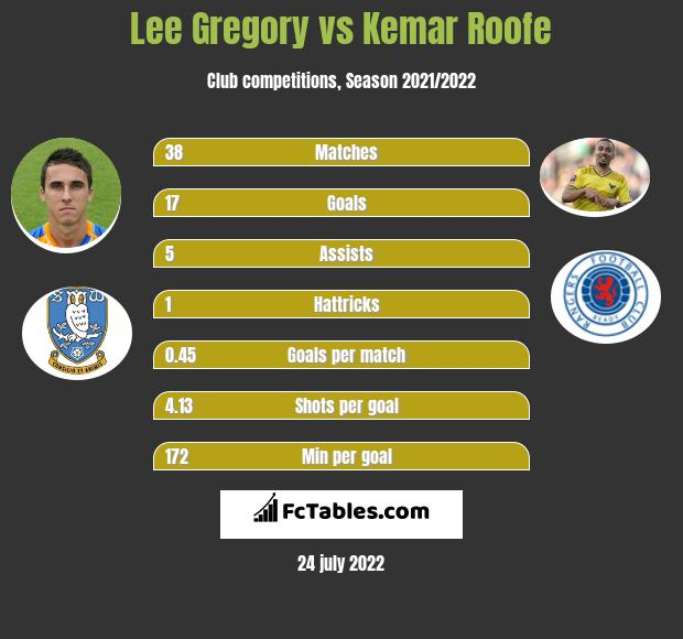 Lee Gregory vs Kemar Roofe h2h player stats