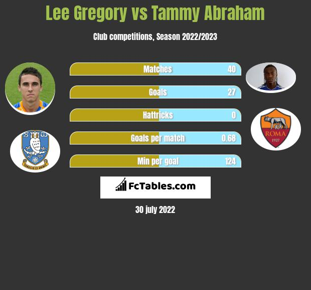 Lee Gregory vs Tammy Abraham h2h player stats