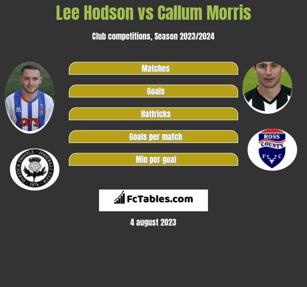 Lee Hodson vs Callum Morris infographic