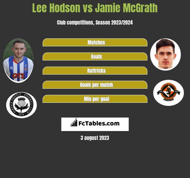 Lee Hodson vs Jamie McGrath infographic