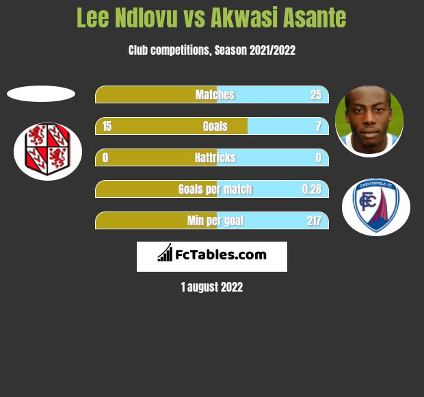 Lee Ndlovu vs Akwasi Asante h2h player stats