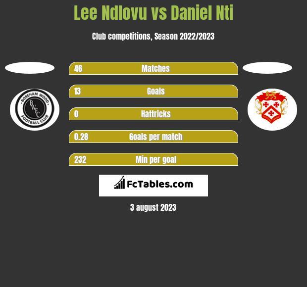 Lee Ndlovu vs Daniel Nti h2h player stats