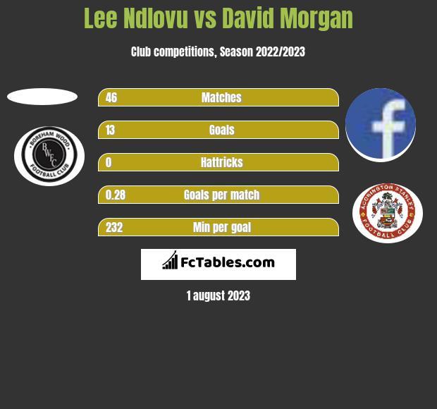 Lee Ndlovu vs David Morgan h2h player stats