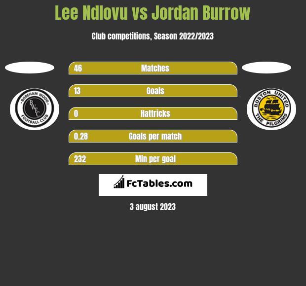 Lee Ndlovu vs Jordan Burrow h2h player stats
