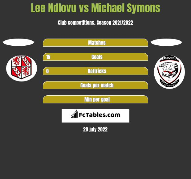 Lee Ndlovu vs Michael Symons h2h player stats