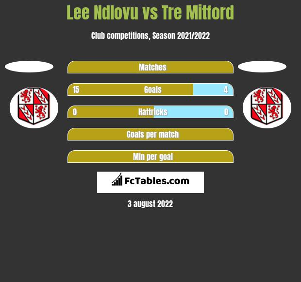 Lee Ndlovu vs Tre Mitford h2h player stats