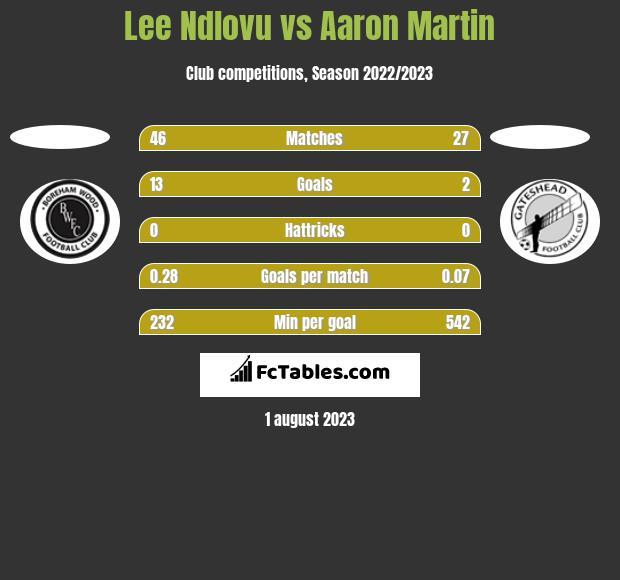 Lee Ndlovu vs Aaron Martin h2h player stats