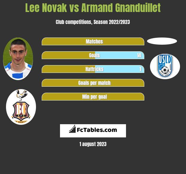 Lee Novak vs Armand Gnanduillet h2h player stats