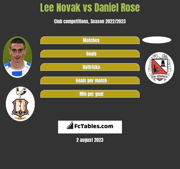 Lee Novak vs Daniel Rose h2h player stats