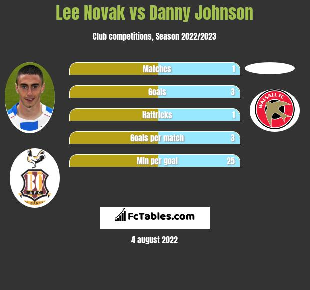 Lee Novak infographic statistics for Bradford City