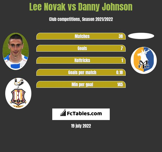 Lee Novak vs Danny Johnson infographic