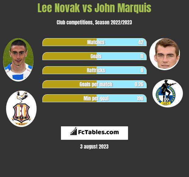 Lee Novak vs John Marquis h2h player stats