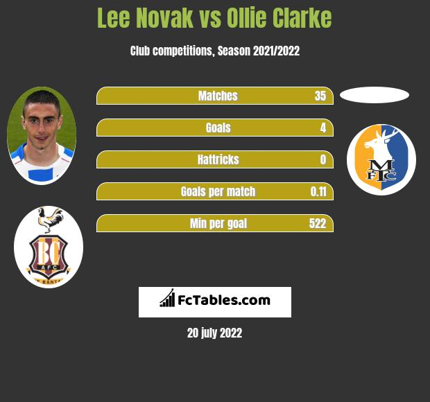 Lee Novak vs Ollie Clarke h2h player stats