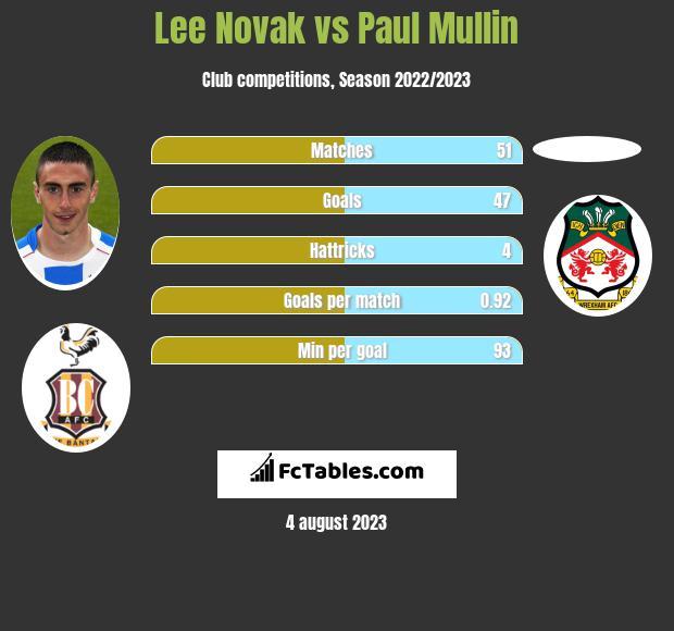Lee Novak vs Paul Mullin h2h player stats