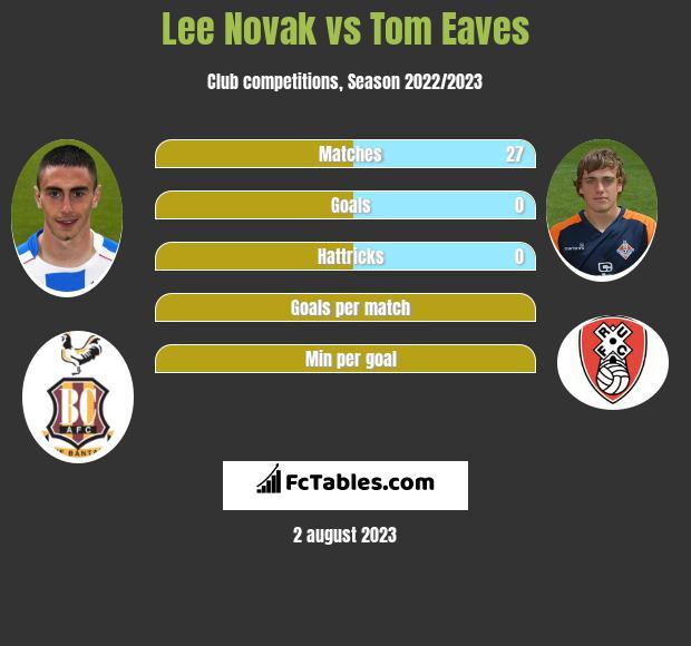 Lee Novak vs Tom Eaves h2h player stats