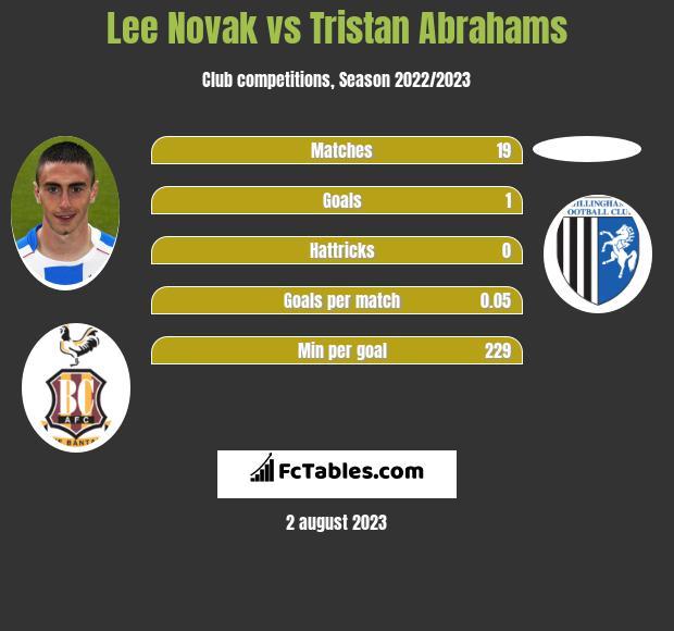 Lee Novak vs Tristan Abrahams h2h player stats