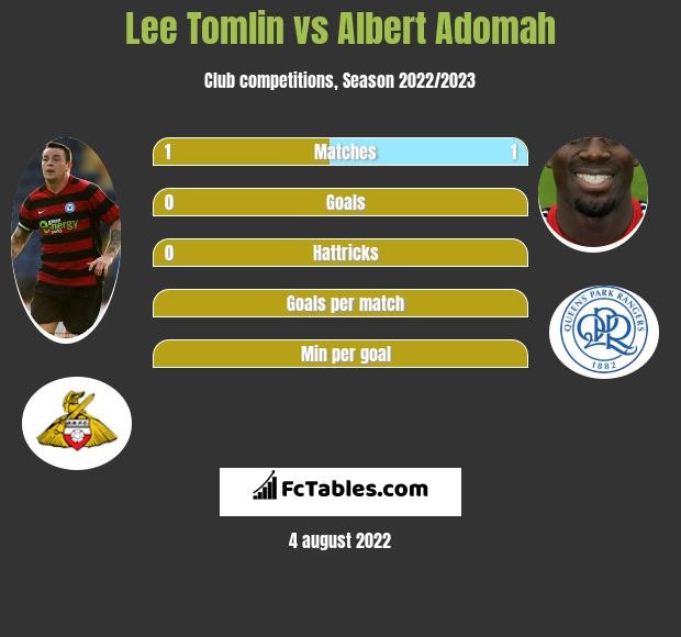 Lee Tomlin vs Albert Adomah infographic