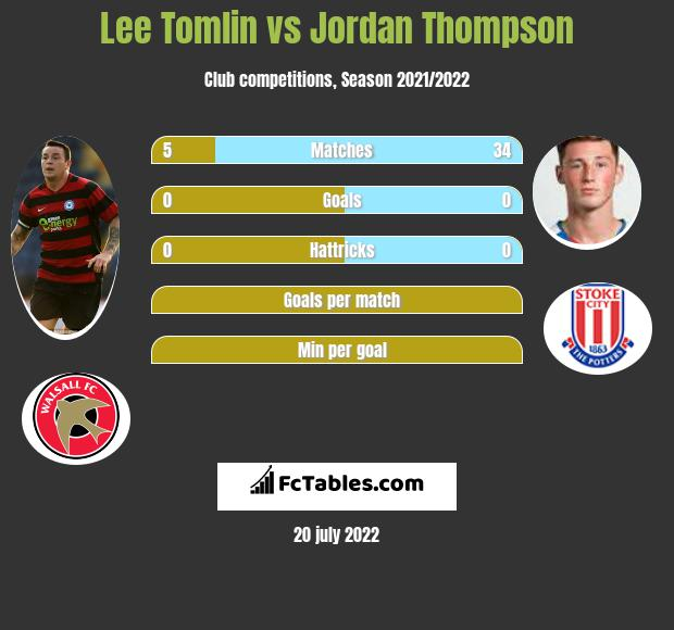 Lee Tomlin vs Jordan Thompson infographic